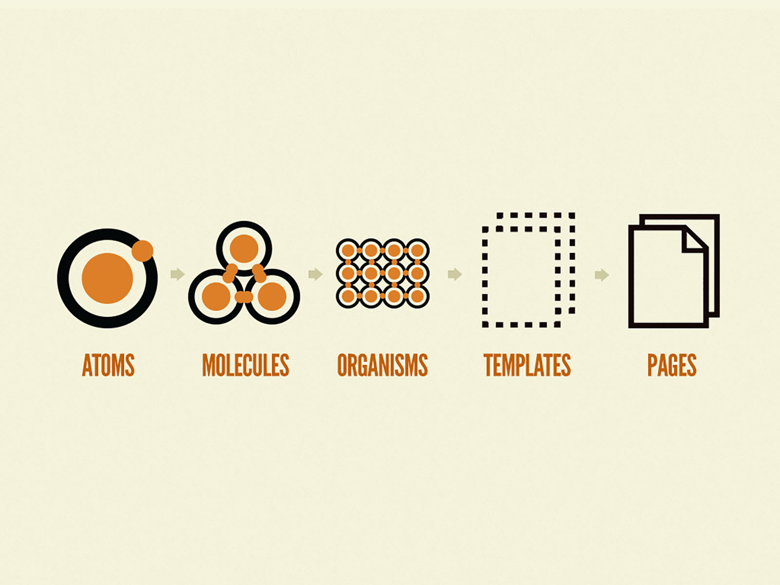 Atomic design graphic showing atoms, molecules, organisms, templates and pages.